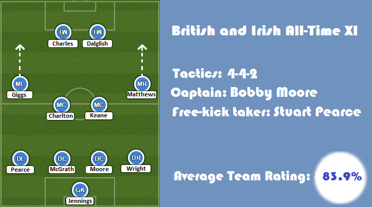 Greatest British and Irish XI